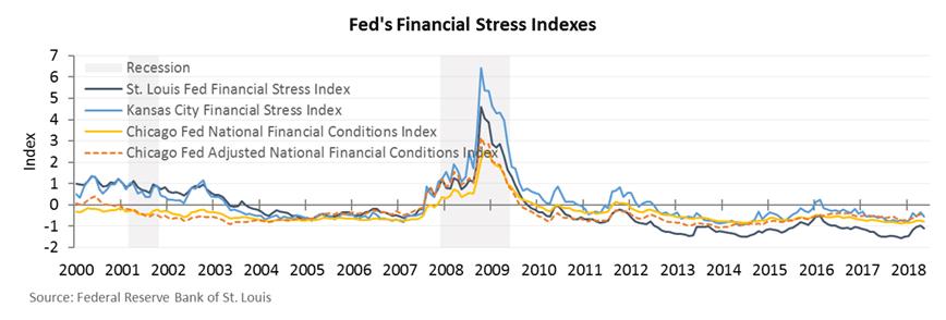 fed financial stress index