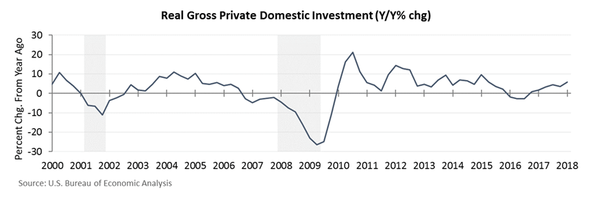 real gross private domestic investment