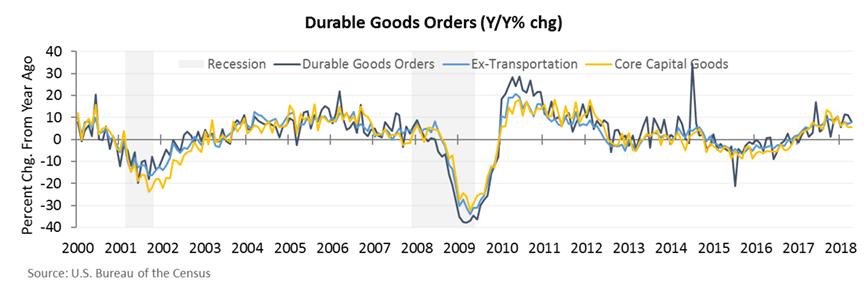 durable good orders