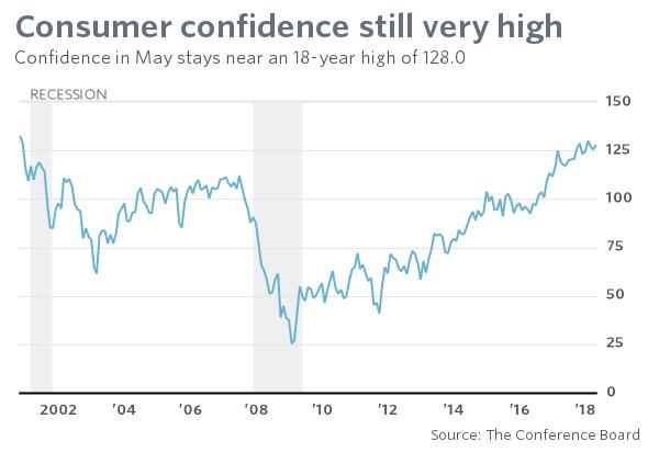 consumer confidence still very high