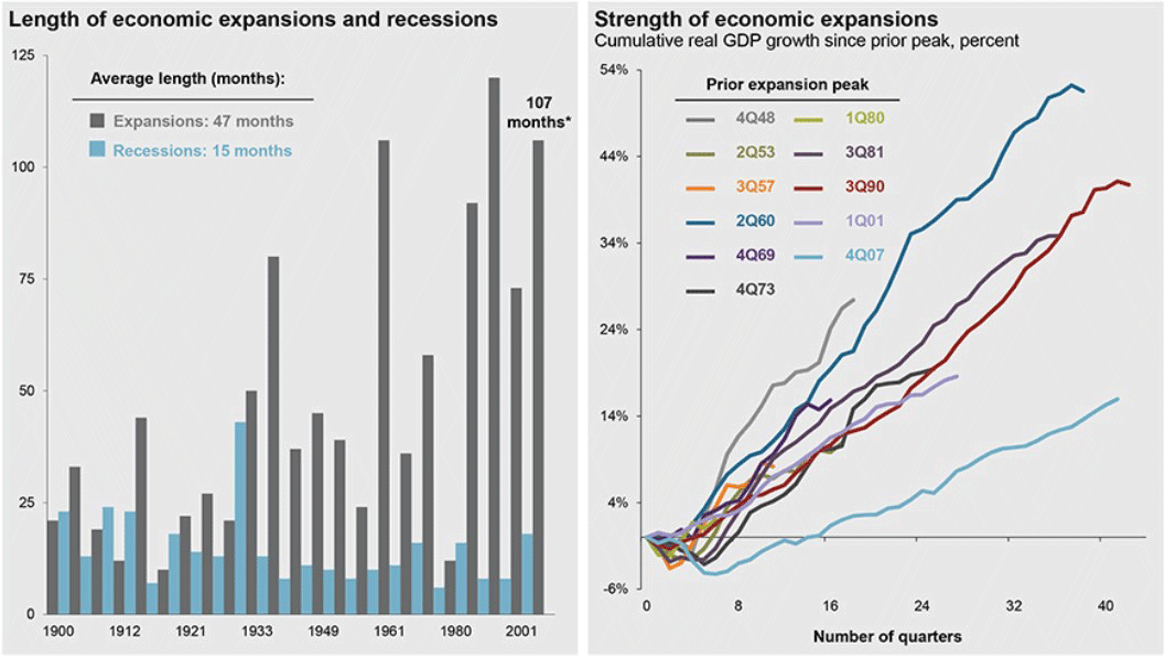 length of economic expansions