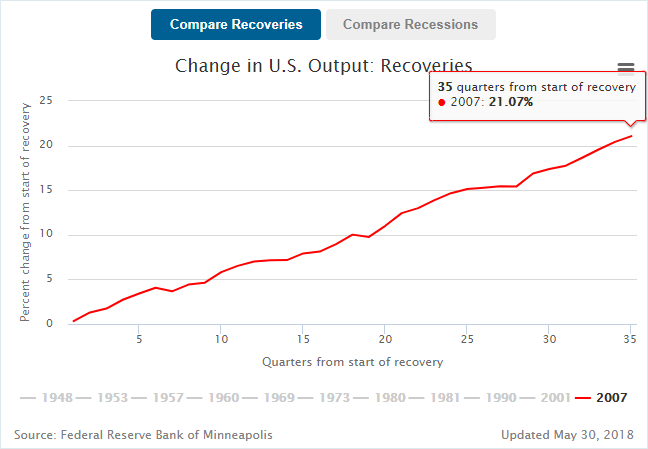 change in U.S. output