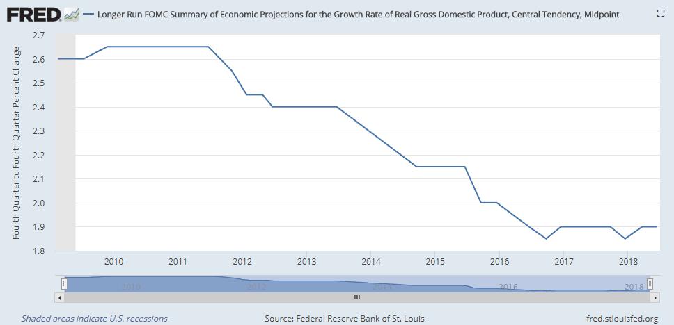 FOMC summary