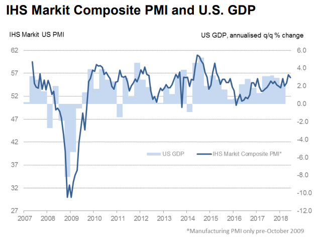 ihs markit composite pmi us gdp