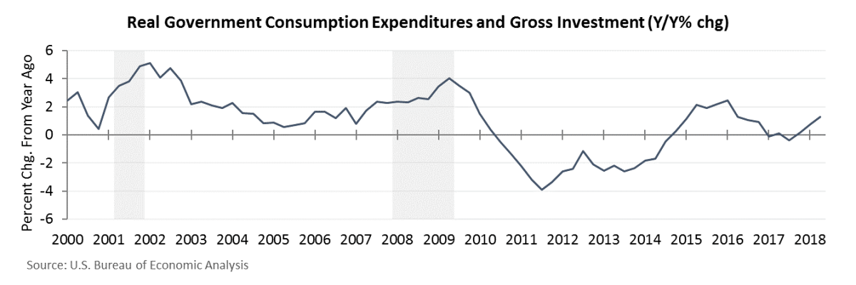Real Government Consumption Expenditures