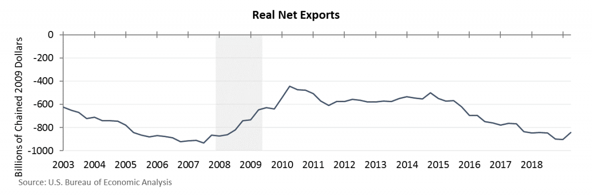 Real Net Exports