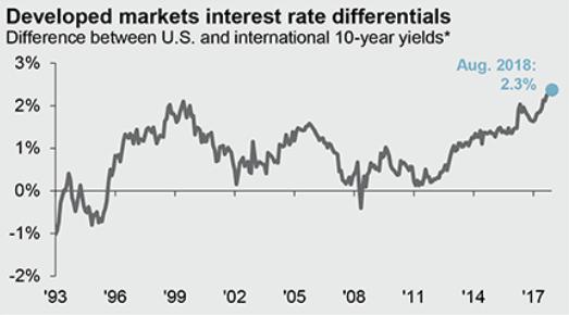 developed interest differentials