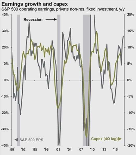 earnings growth capex