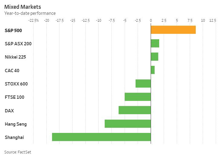 global markets ytd performance