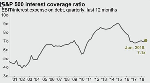 sp500 interest coverage