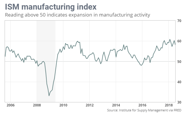 ism manufacturing index 50 indicates expansion