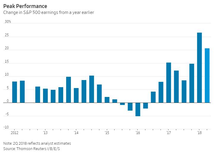 peak performance change in sp500 earnings from a year earlier