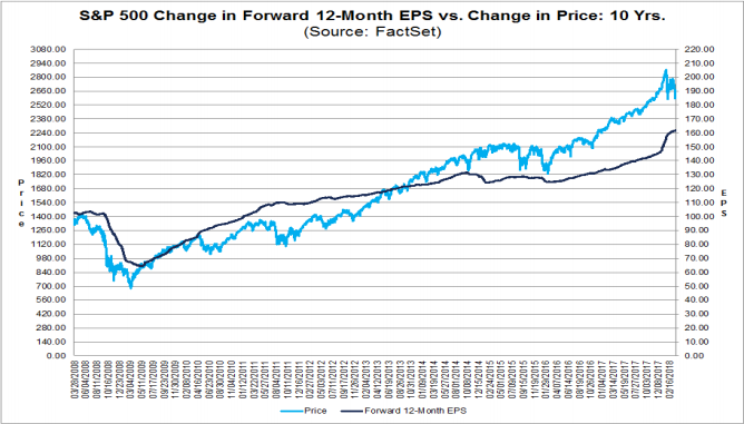 sp500 change forward 12-month