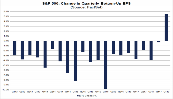 sp500 change in quarterly bottom-up prices