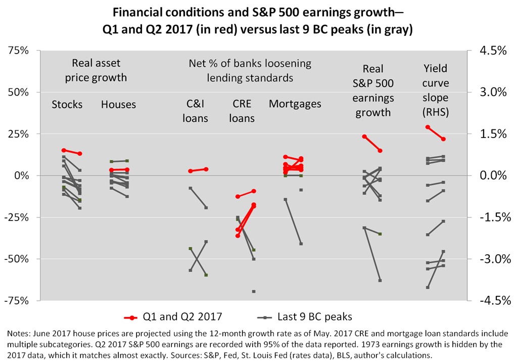 fin conditions aug 2017 chart 2