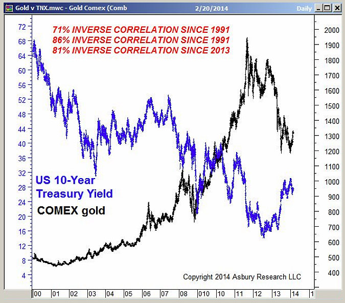 Will A Us Rate Rise Dampen The Commodity Rally: The 2014 Gold Rally: The Real Deal, Or A Flash In The Pan