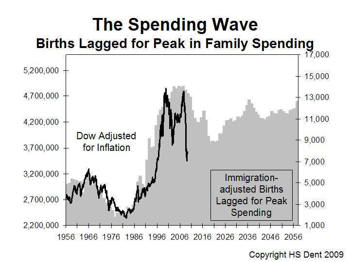 The Spending Wave based on demographics