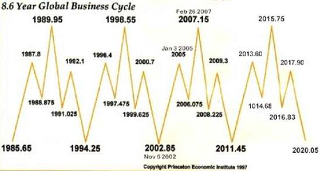 8.6 Year Global Business Cycle