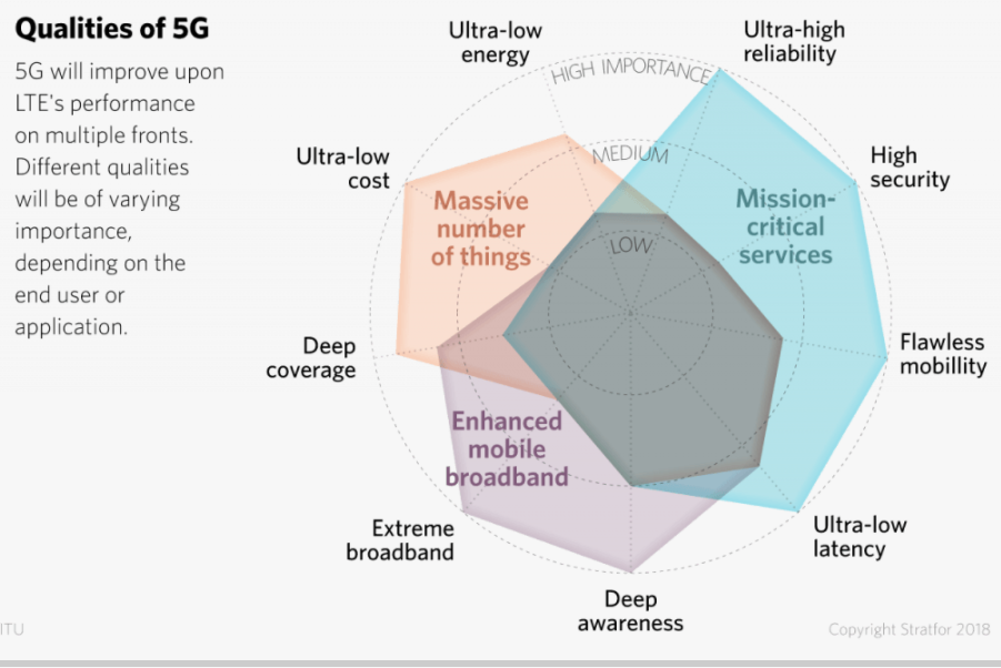 5g qualities
