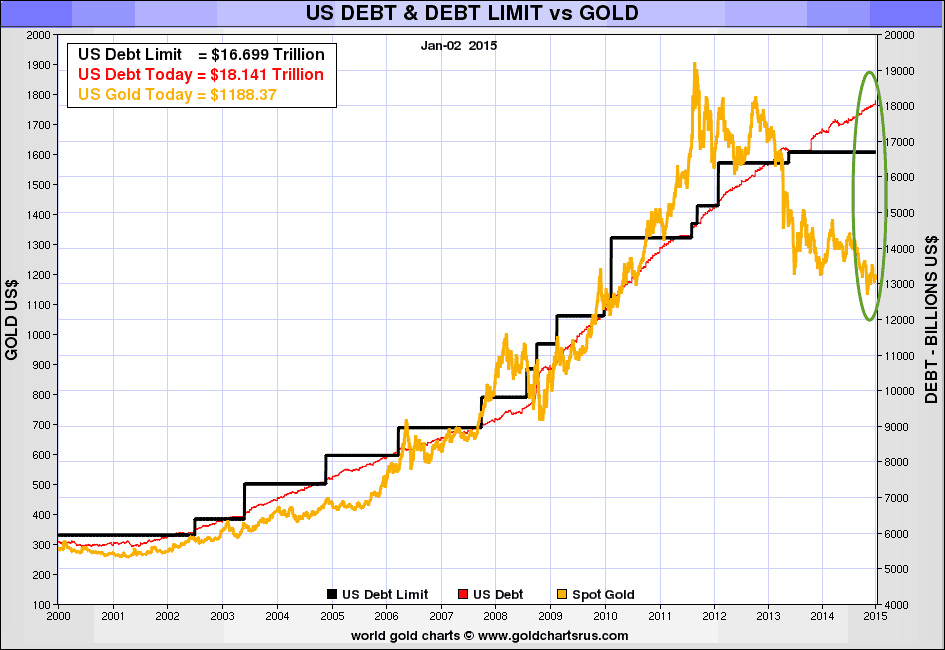 Us Debt Vs Gold Price 2000 2017
