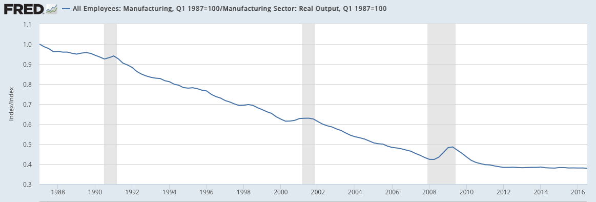 manufacturing real output