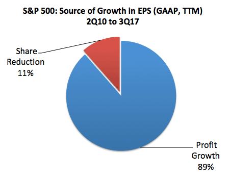 source of profits