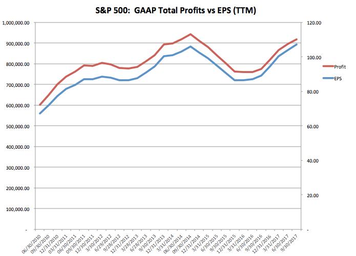 gaap profits