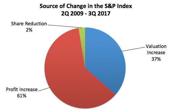 source growth