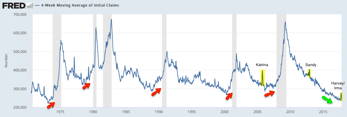 4-week moving average initial claims