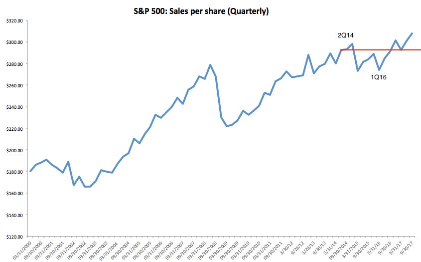 sales per share