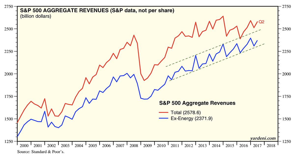ex-energy revenues