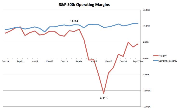 sector margins