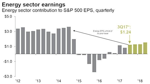 energy sector earnings