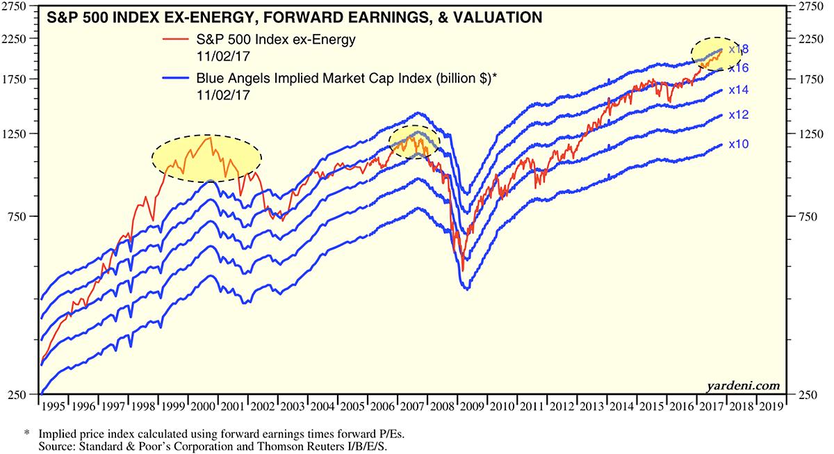 ex-energy valuations