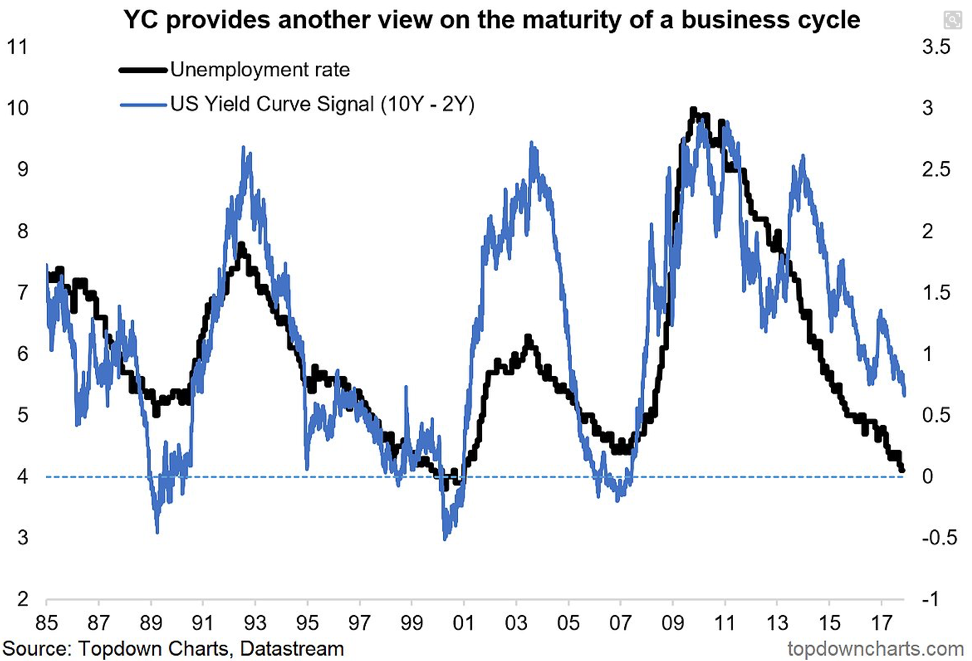 yield curve and ue