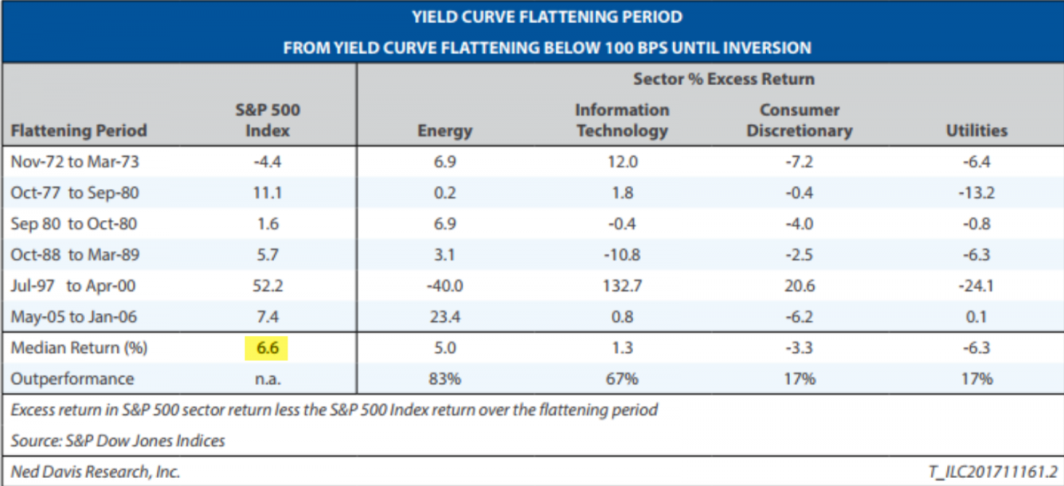 The Flattening Yield Curve Is Not a Threat to US Equities
