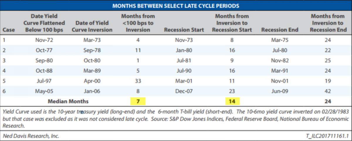 yield curve mo between flat to inversion
