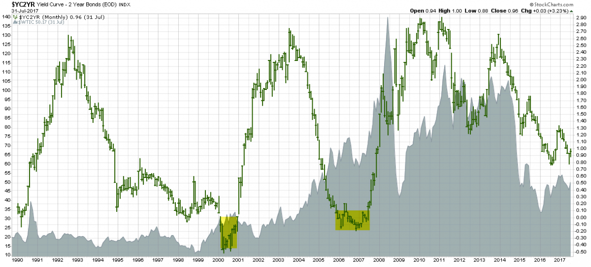 wtic yield curve