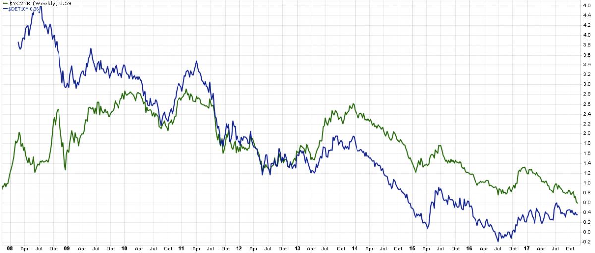 yield curve vs german 10-yr