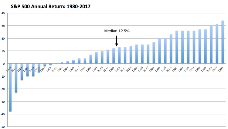 sp500 annual return
