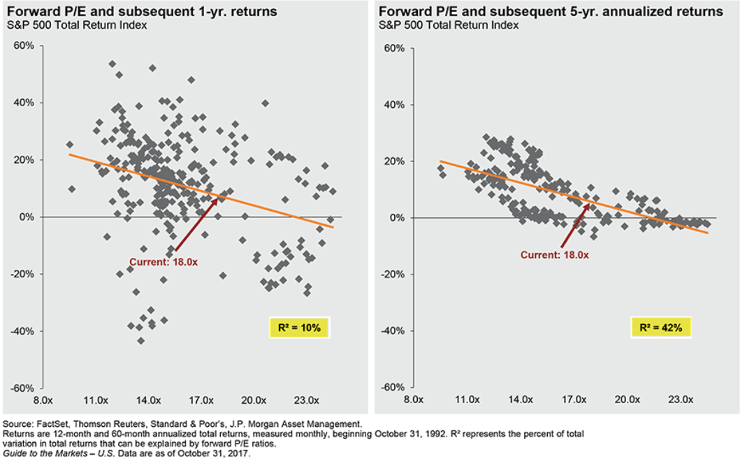 forward pe subsequent 1 yr returns