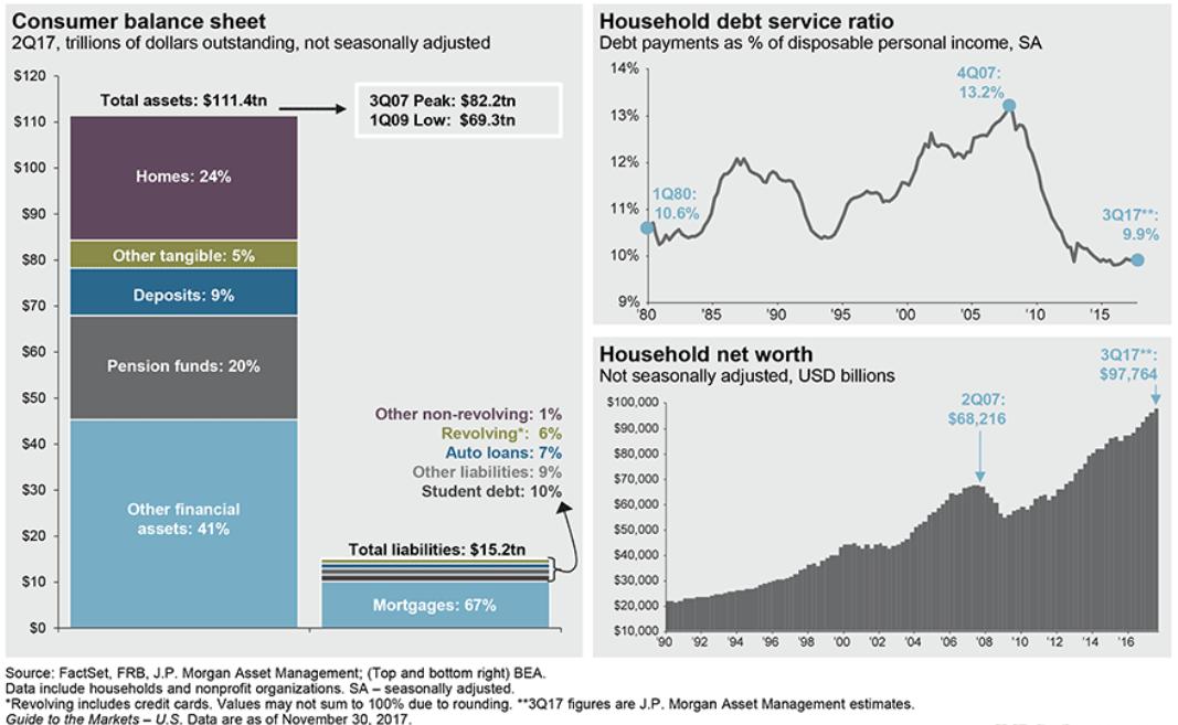 consumer finances