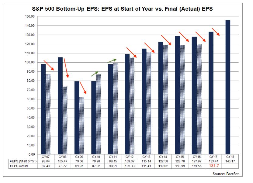 eps bottomline