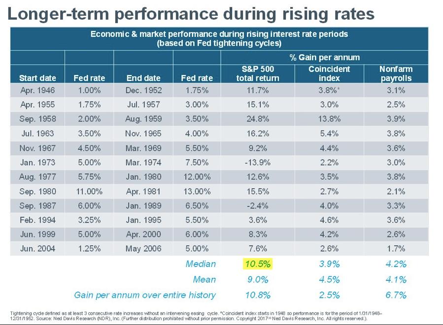 long-term performance