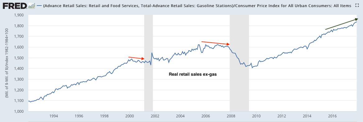 retail ex-gas 2