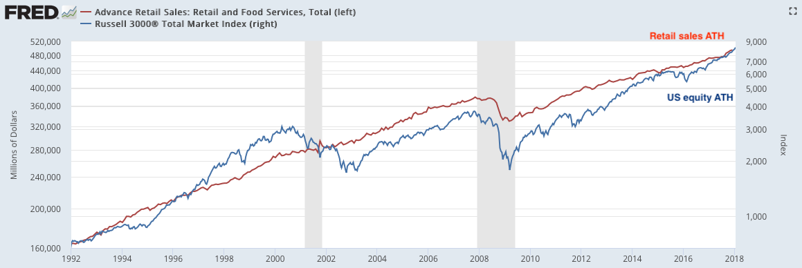 r3k vs. retail sales