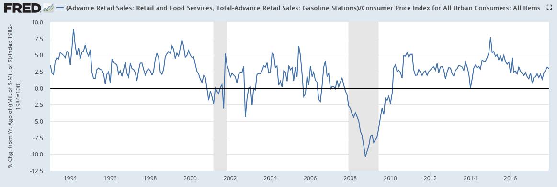 retail ex-gas