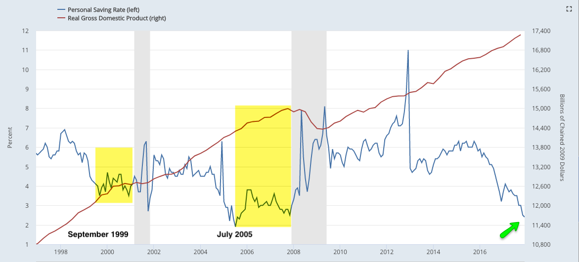 savings rate vs. gdp 2