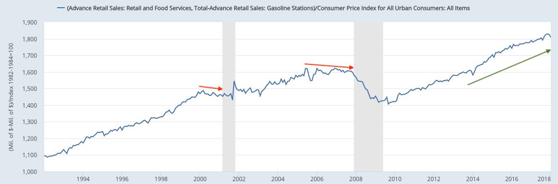 retail ex-gas total