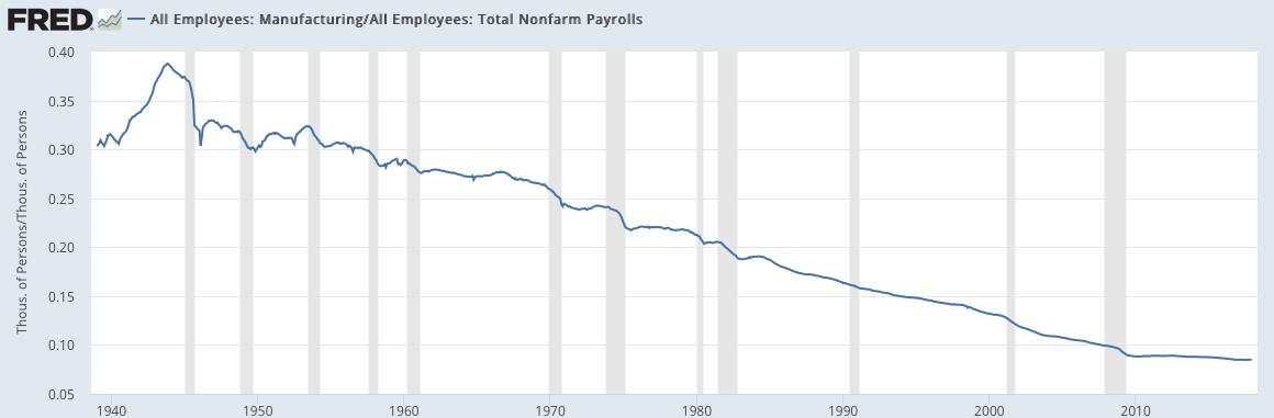 manuf employment